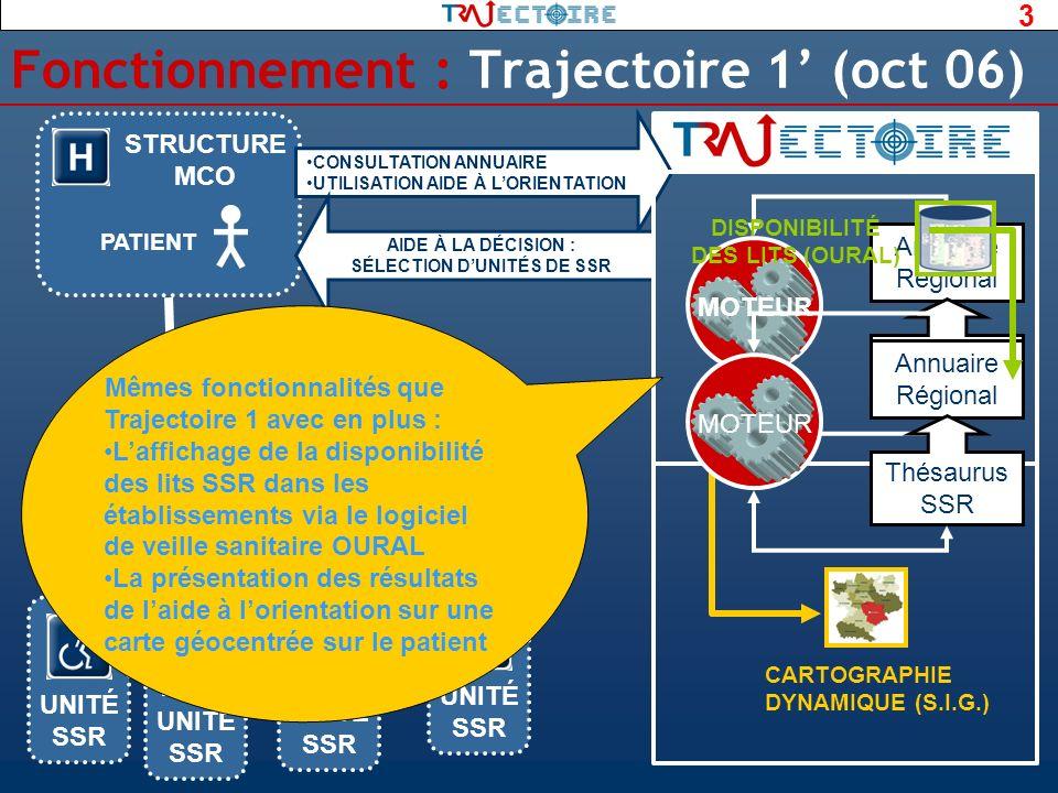 Fonctionnement : Trajectoire 1' (oct 06)