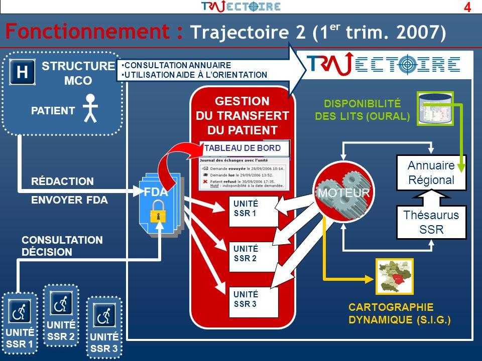 Fonctionnement : Trajectoire 2 (1er trim. 2007)