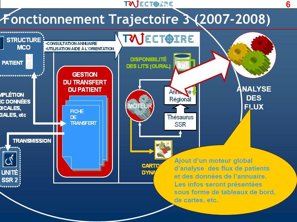 Fonctionnement Trajectoire 3 (2007-2008)