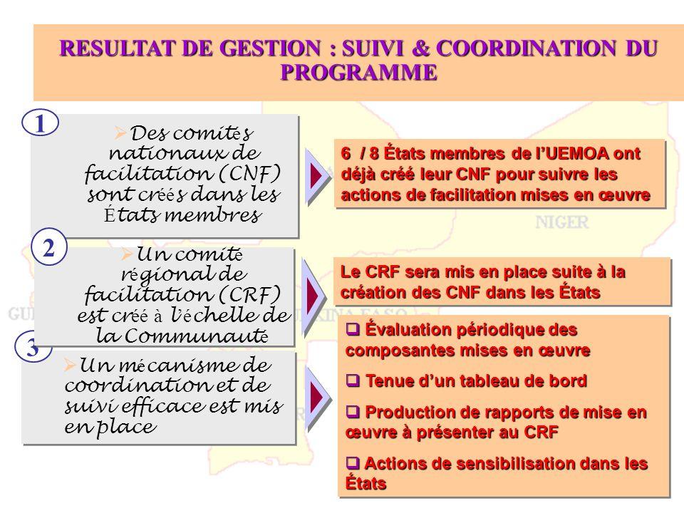 RESULTAT DE GESTION : SUIVI & COORDINATION DU PROGRAMME