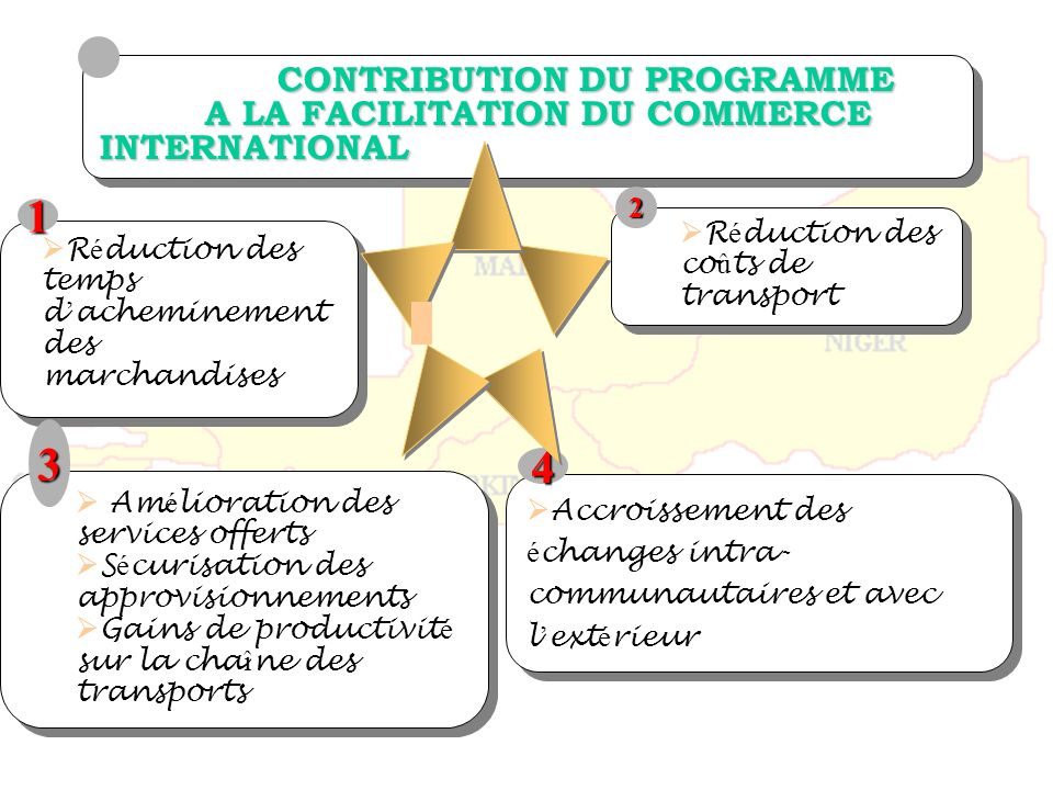 CONTRIBUTION DU PROGRAMME A LA FACILITATION DU COMMERCE INTERNATIONAL
