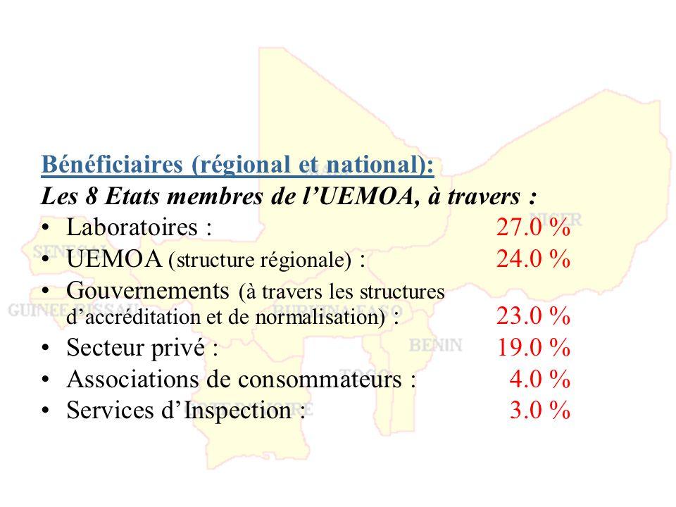 Bénéficiaires (régional et national):