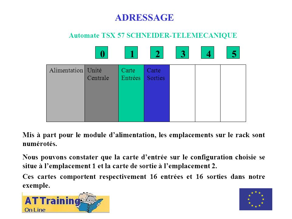 ADRESSAGE 1 2 3 4 5 Automate TSX 57 SCHNEIDER-TELEMECANIQUE