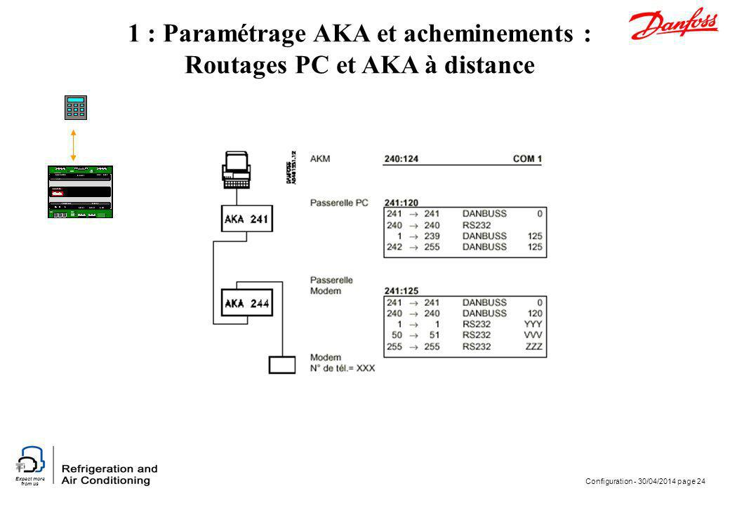1 : Paramétrage AKA et acheminements : Routages PC et AKA à distance