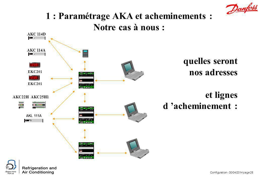 1 : Paramétrage AKA et acheminements :