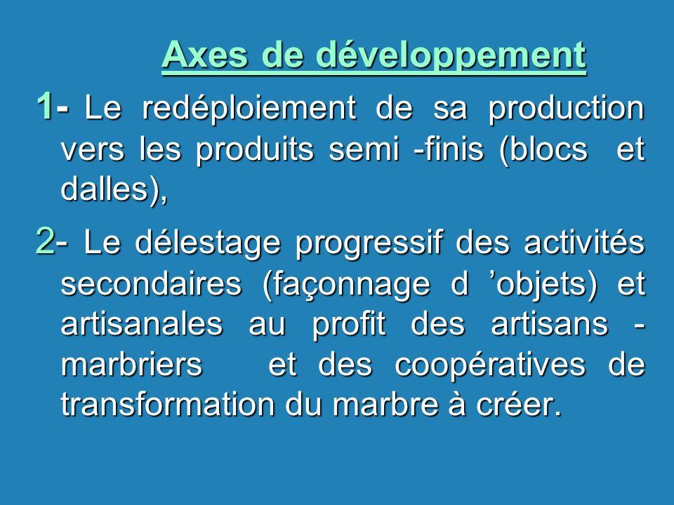 Axes de développement