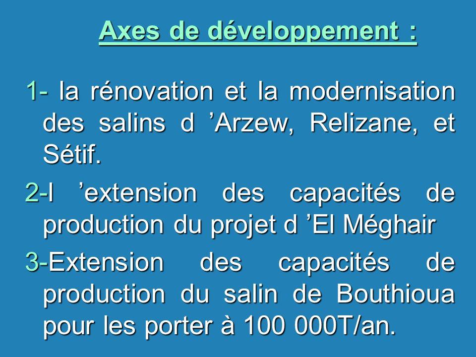 Axes de développement :