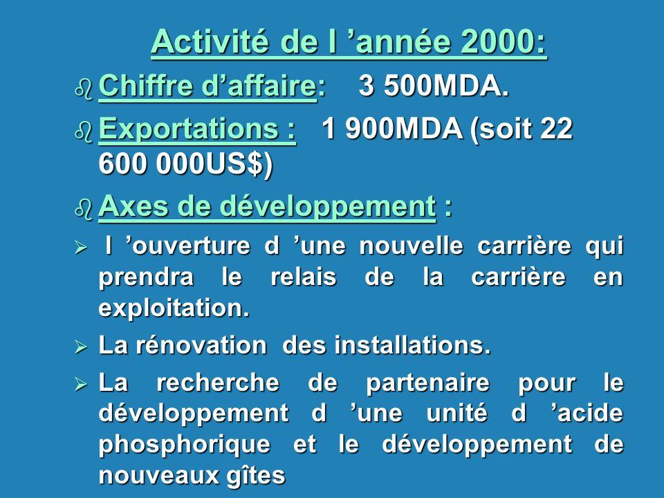Activité de l 'année 2000: Chiffre d'affaire: 3 500MDA.