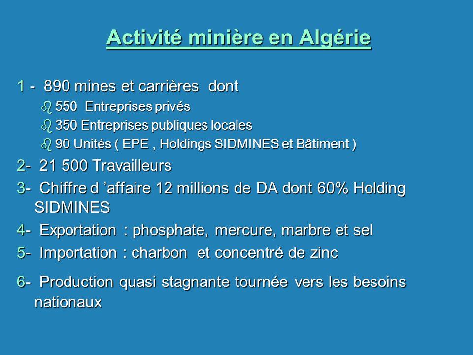 Activité minière en Algérie