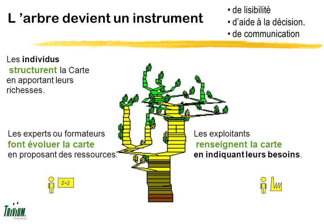 L 'arbre devient un instrument