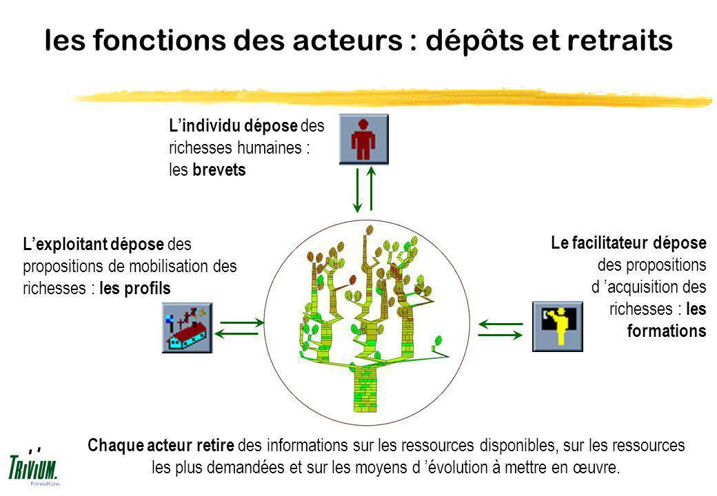 les fonctions des acteurs : dépôts et retraits