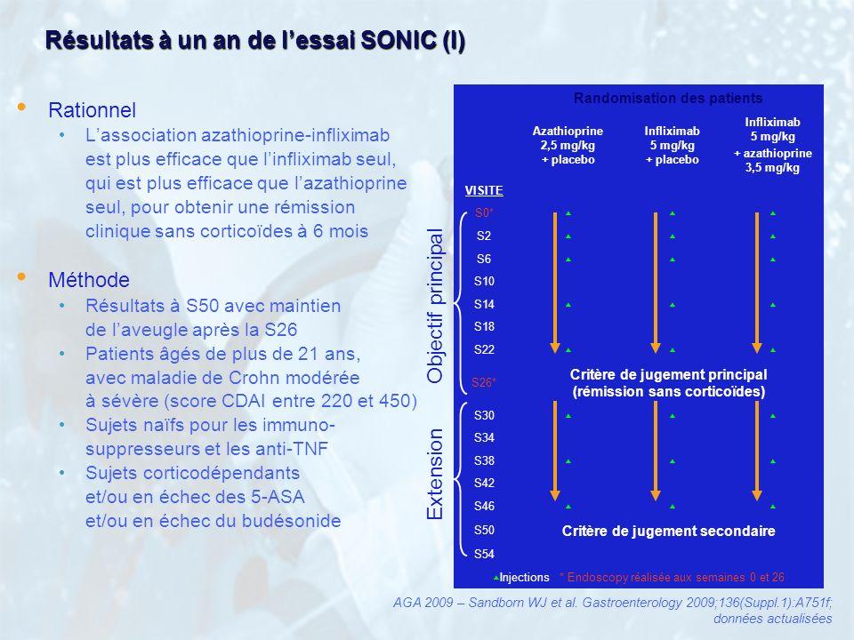 Résultats à un an de l'essai SONIC (I)