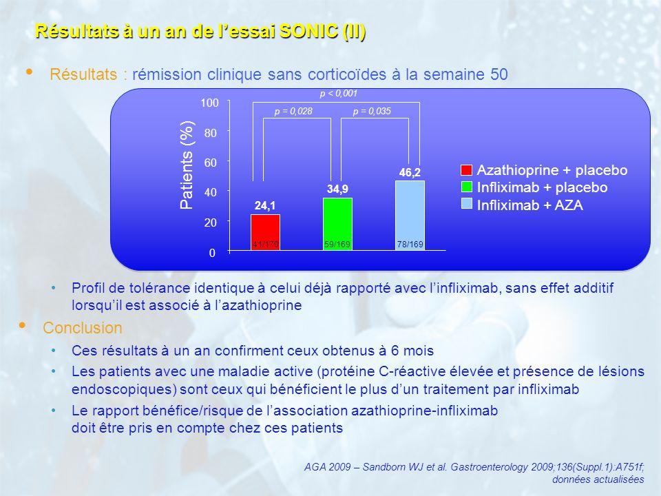 Résultats à un an de l'essai SONIC (II)