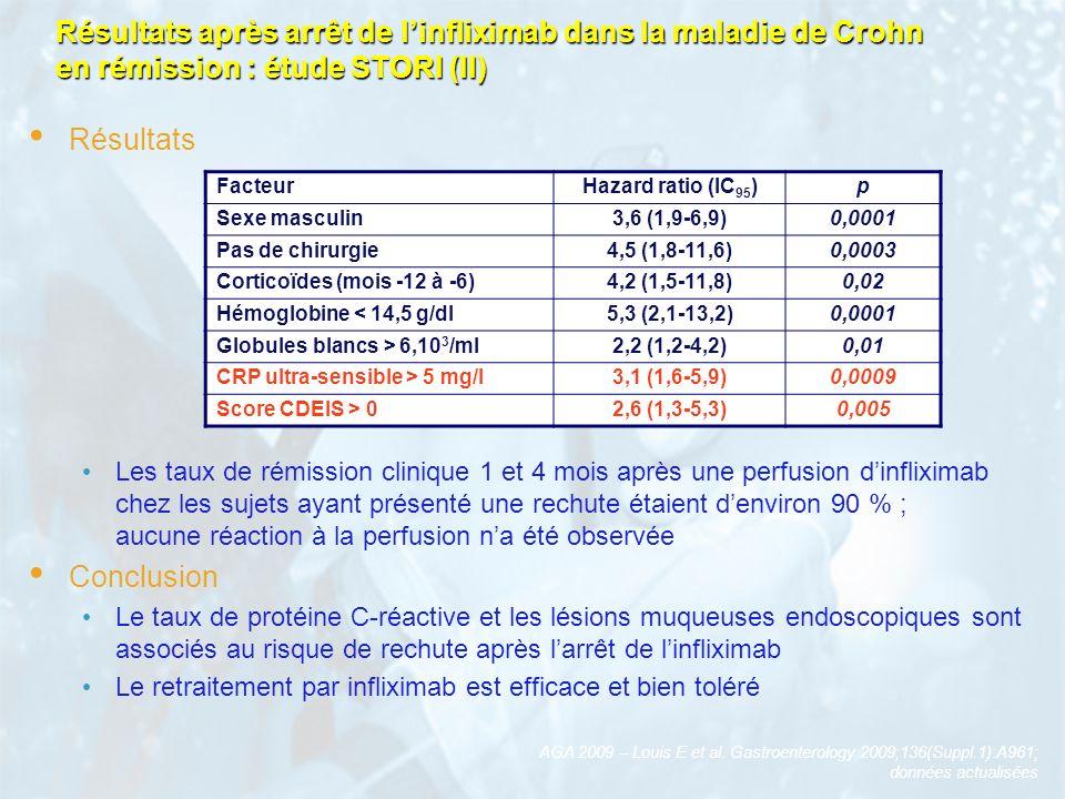 Résultats après arrêt de l'infliximab dans la maladie de Crohn en rémission : étude STORI (II)
