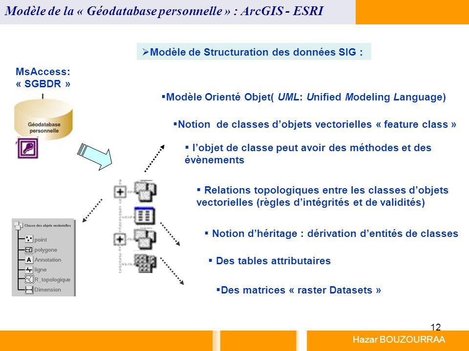 Modèle de la « Géodatabase personnelle » : ArcGIS - ESRI