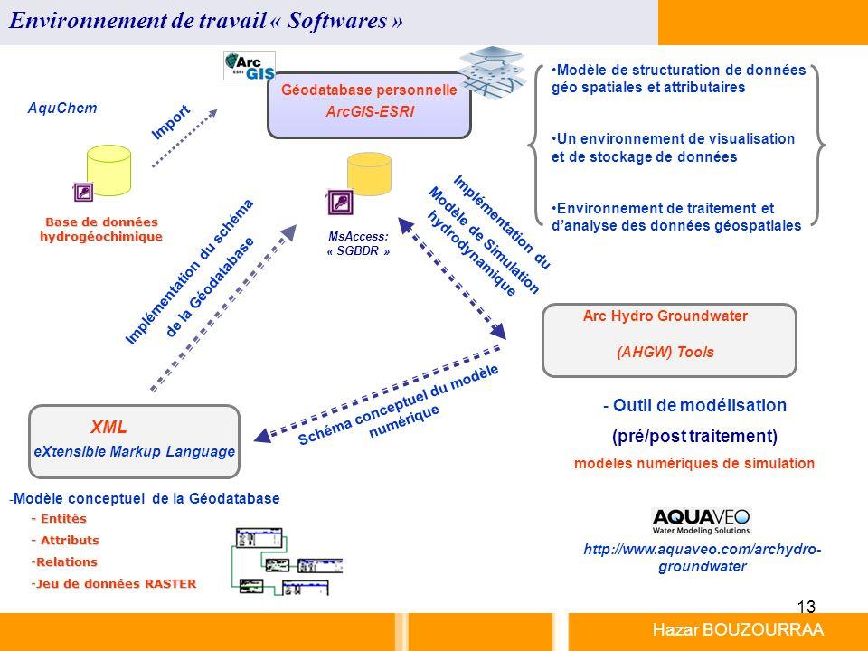 Environnement de travail « Softwares »