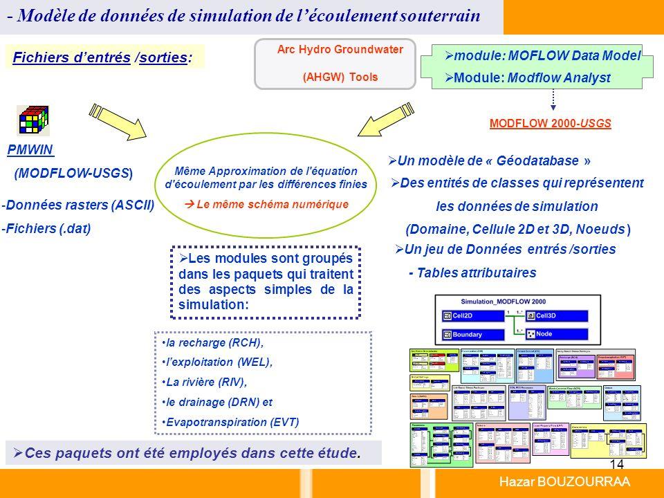 - Modèle de données de simulation de l'écoulement souterrain