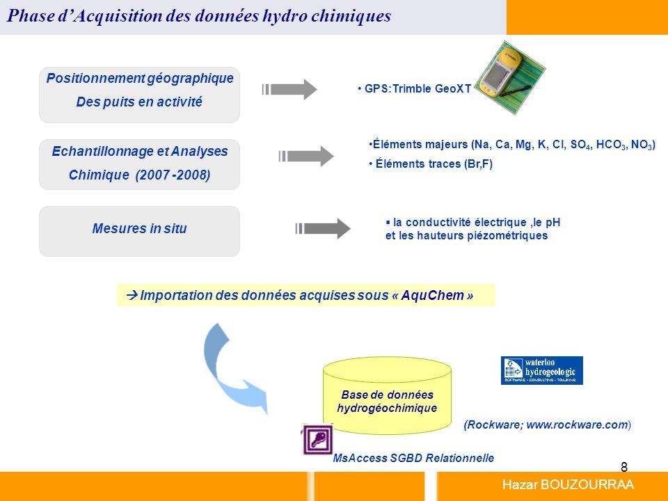 Phase d'Acquisition des données hydro chimiques