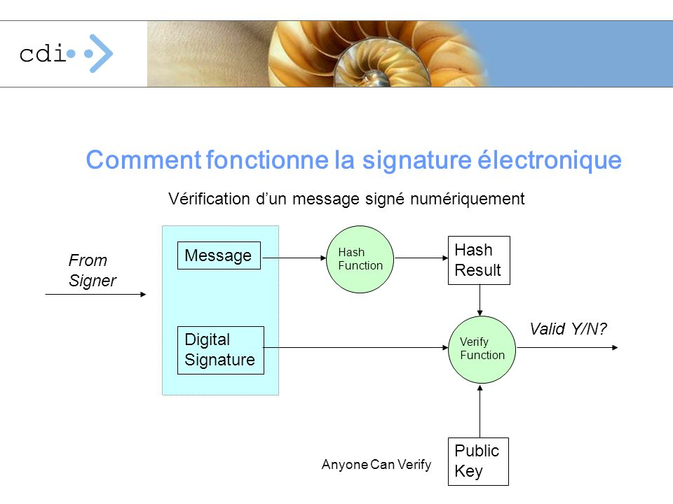 Comment fonctionne la signature électronique