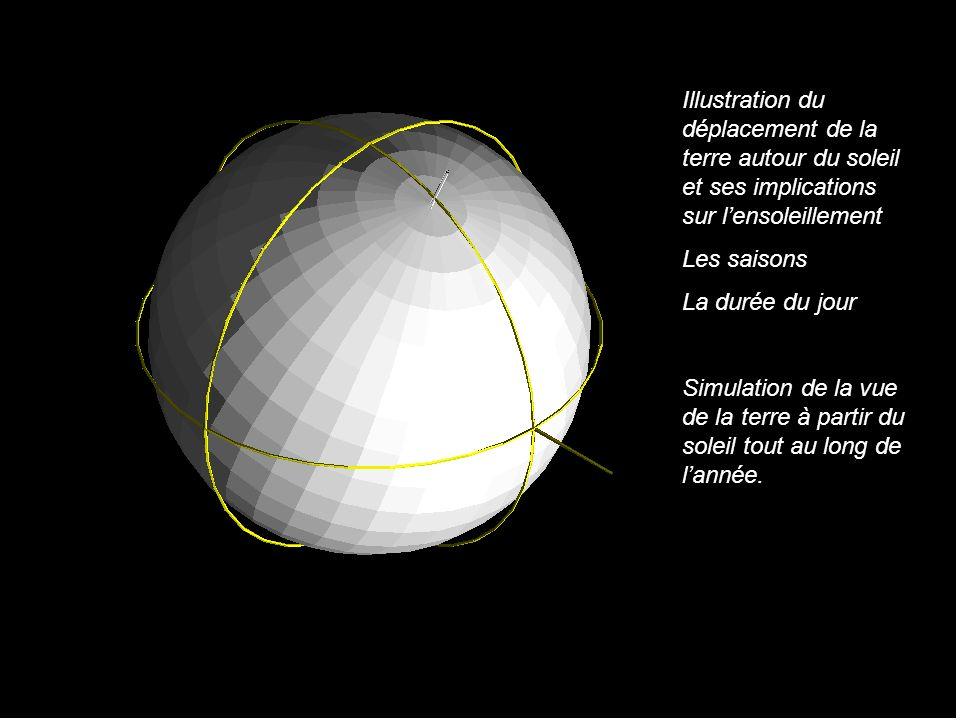 Illustration du déplacement de la terre autour du soleil et ses implications sur l'ensoleillement
