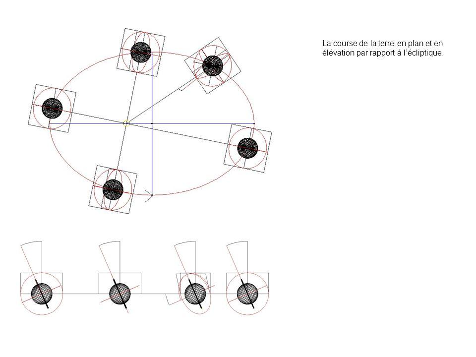 La course de la terre en plan et en élévation par rapport à l'écliptique.