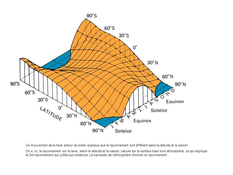 Ce mouvement de la terre autour du soleil, explique que le rayonnement soit différent selon la latitude et la saison.