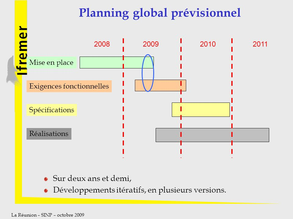 Planning global prévisionnel