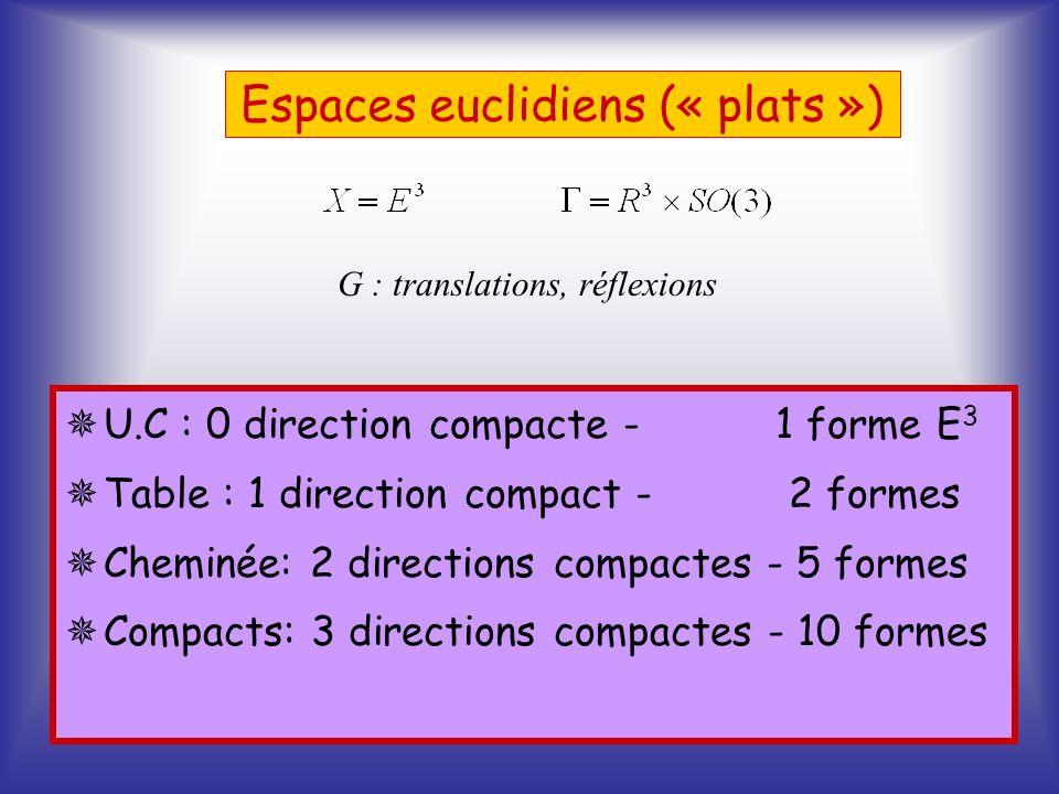 Espaces euclidiens (« plats »)