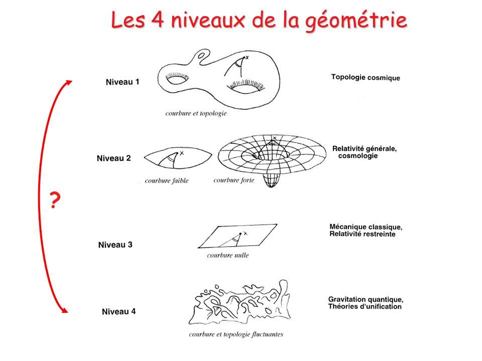 Les 4 niveaux de la géométrie