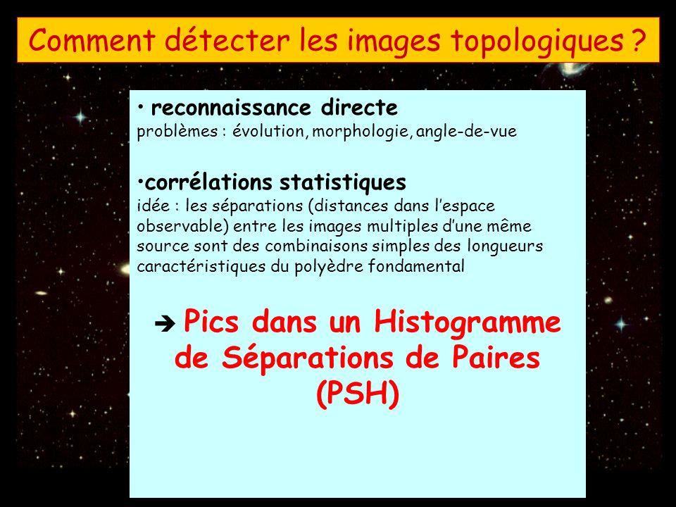 Comment détecter les images topologiques