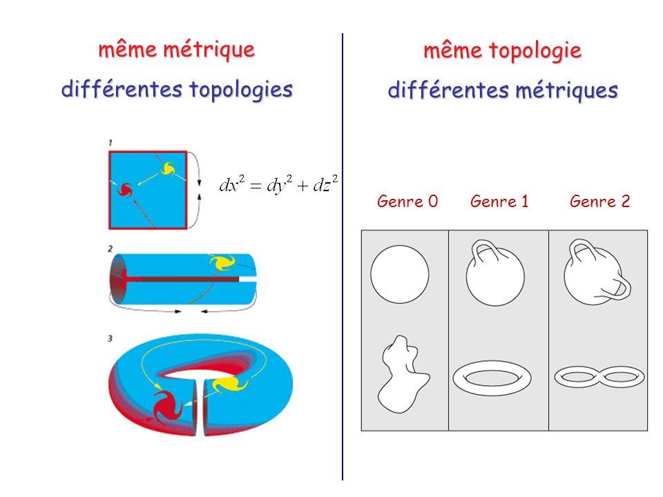 différentes topologies même topologie différentes métriques