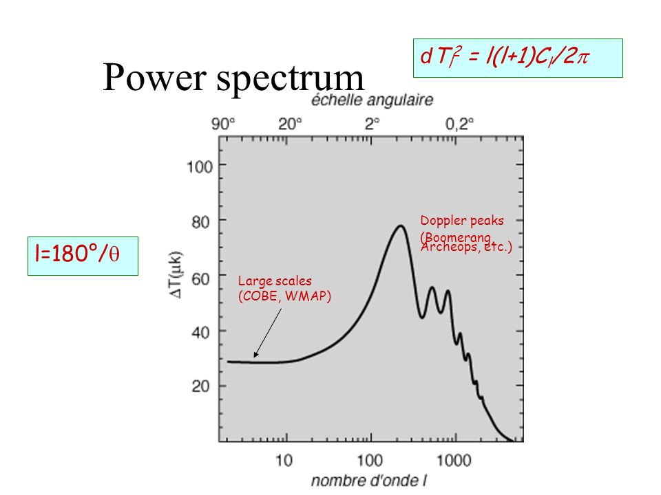Power spectrum dTl2 = l(l+1)Cl/2p l=180°/q Doppler peaks