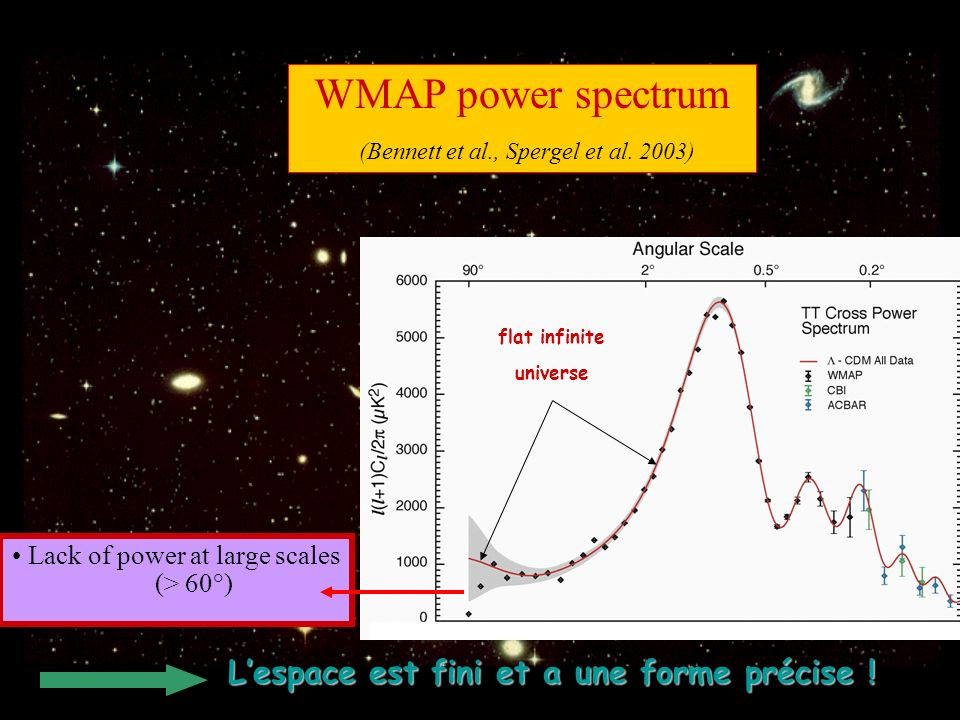 WMAP power spectrum (Bennett et al., Spergel et al. 2003)