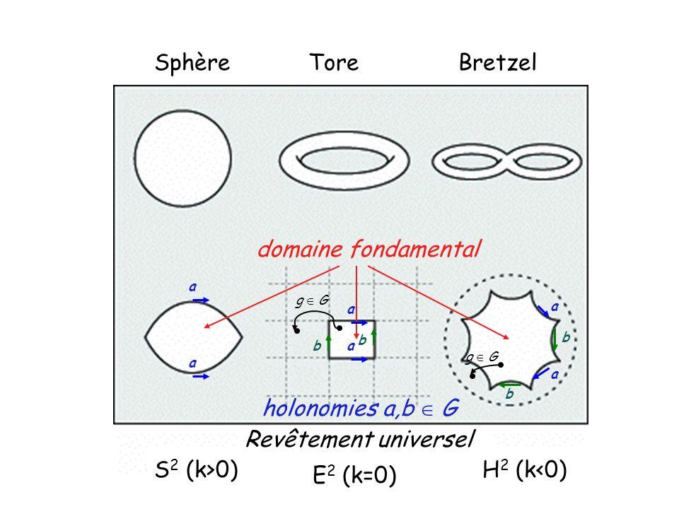 Sphère Tore Bretzel domaine fondamental holonomies a,b G