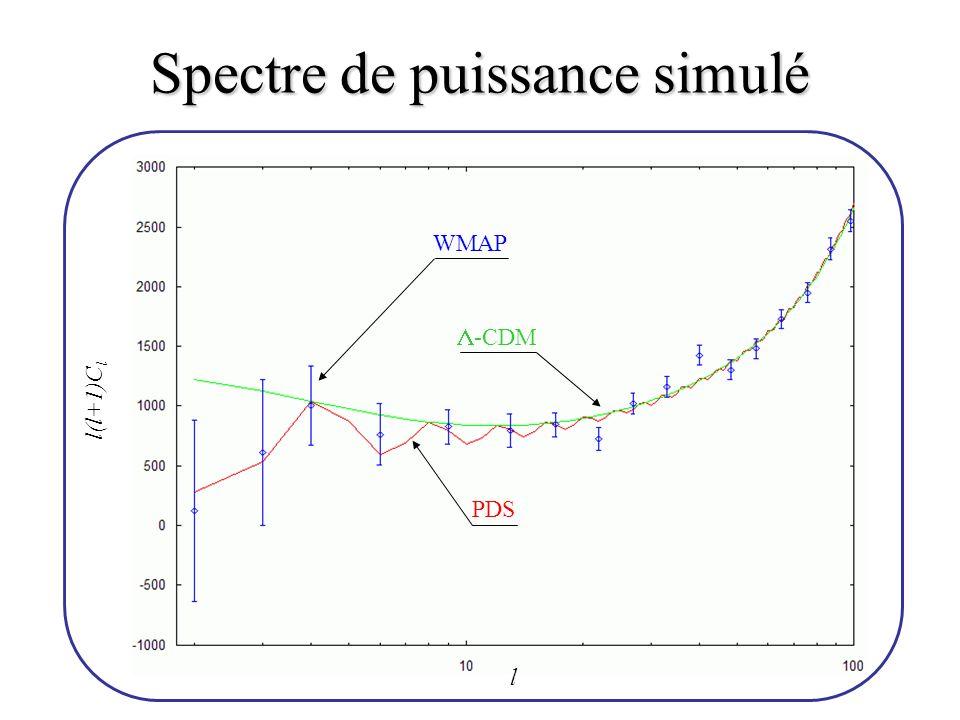 Spectre de puissance simulé