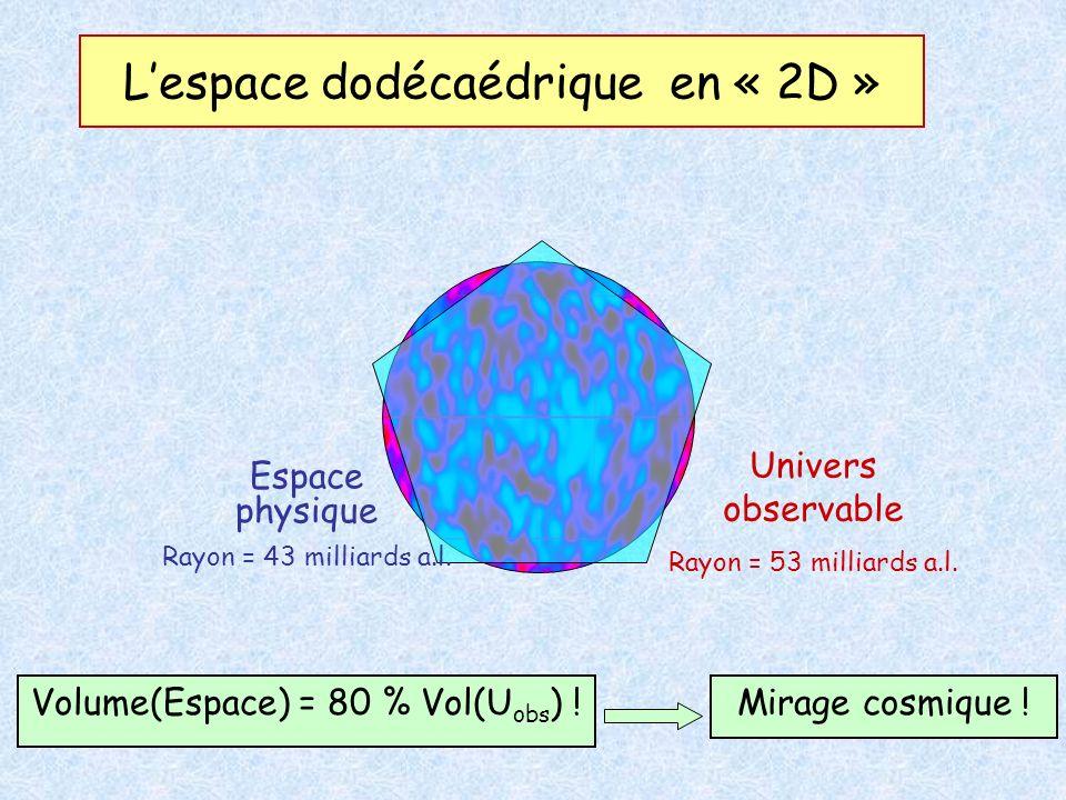 L'espace dodécaédrique en « 2D »