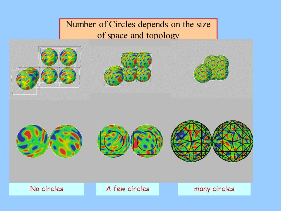 Number of Circles depends on the size of space and topology