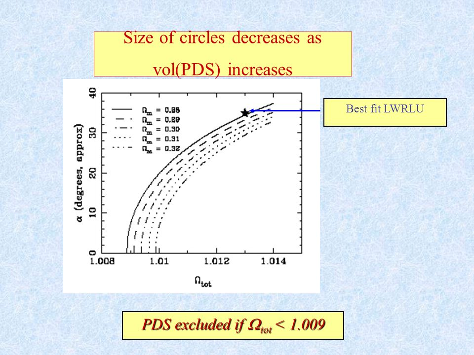 Size of circles decreases as vol(PDS) increases