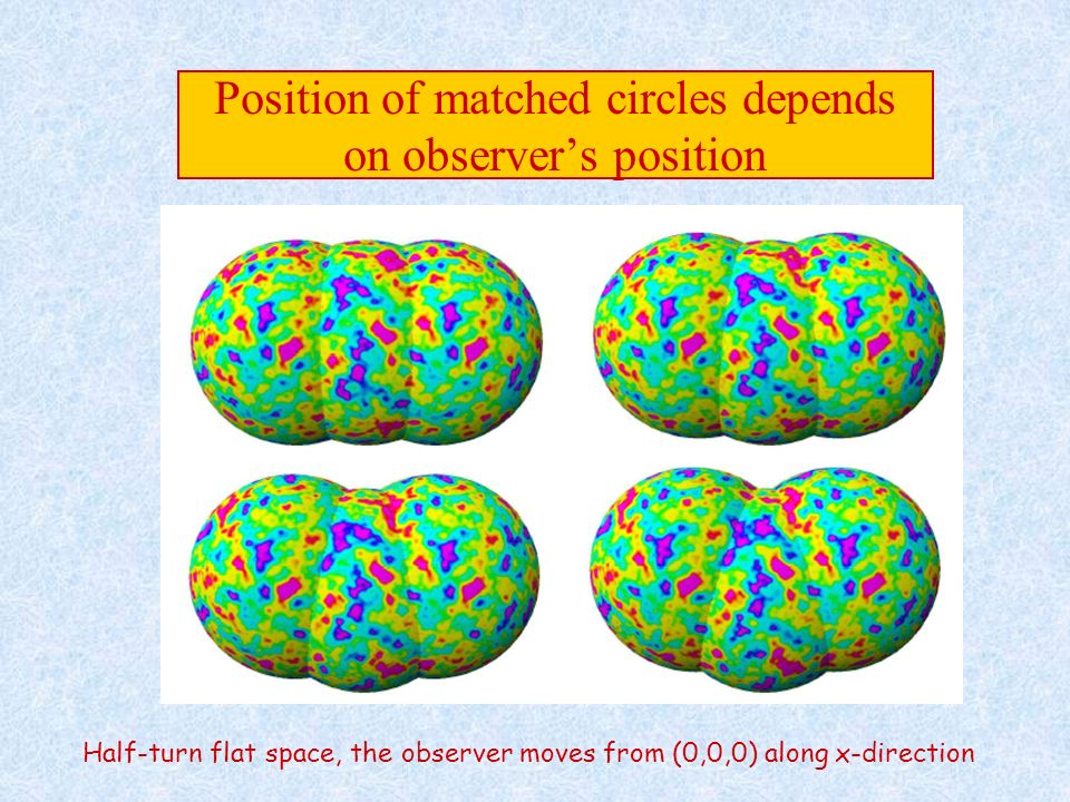 Position of matched circles depends on observer's position