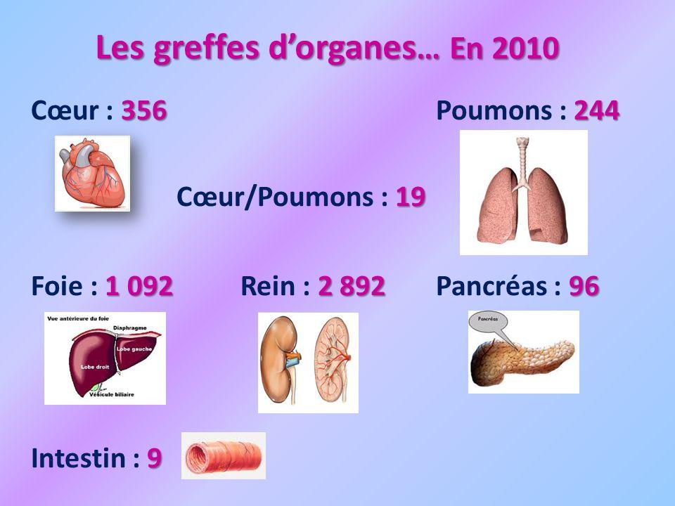 Les greffes d'organes… En 2010