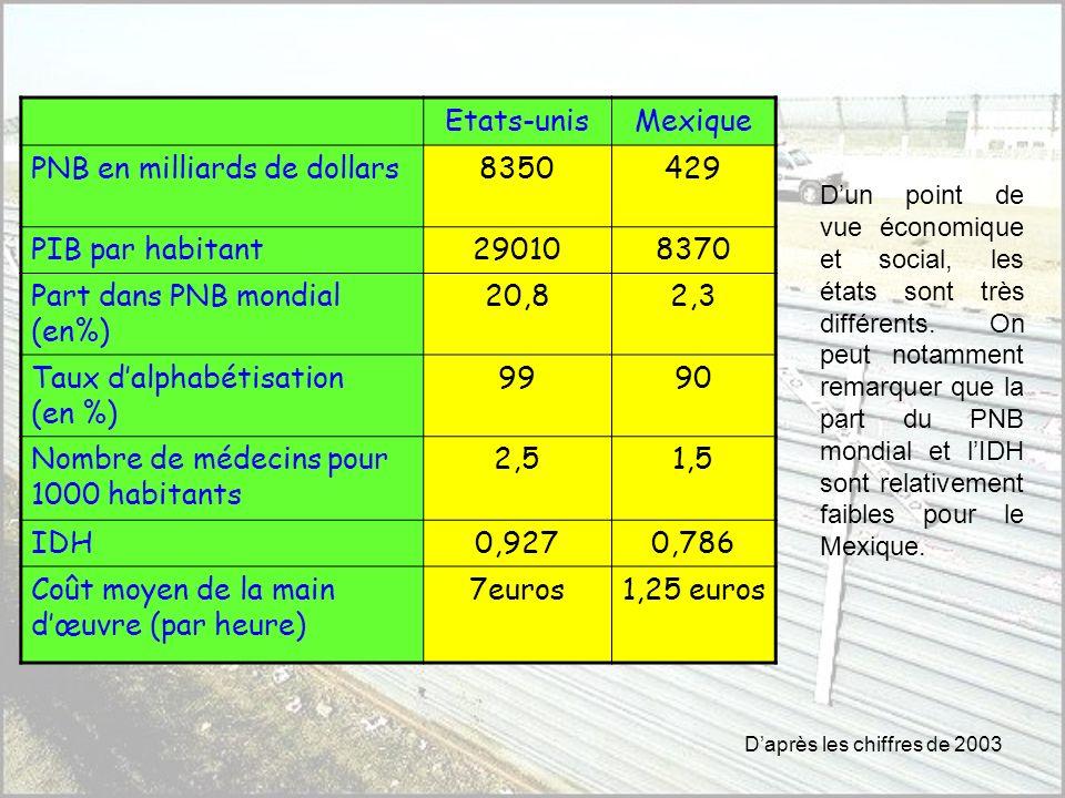 PNB en milliards de dollars 8350 429 PIB par habitant 29010 8370