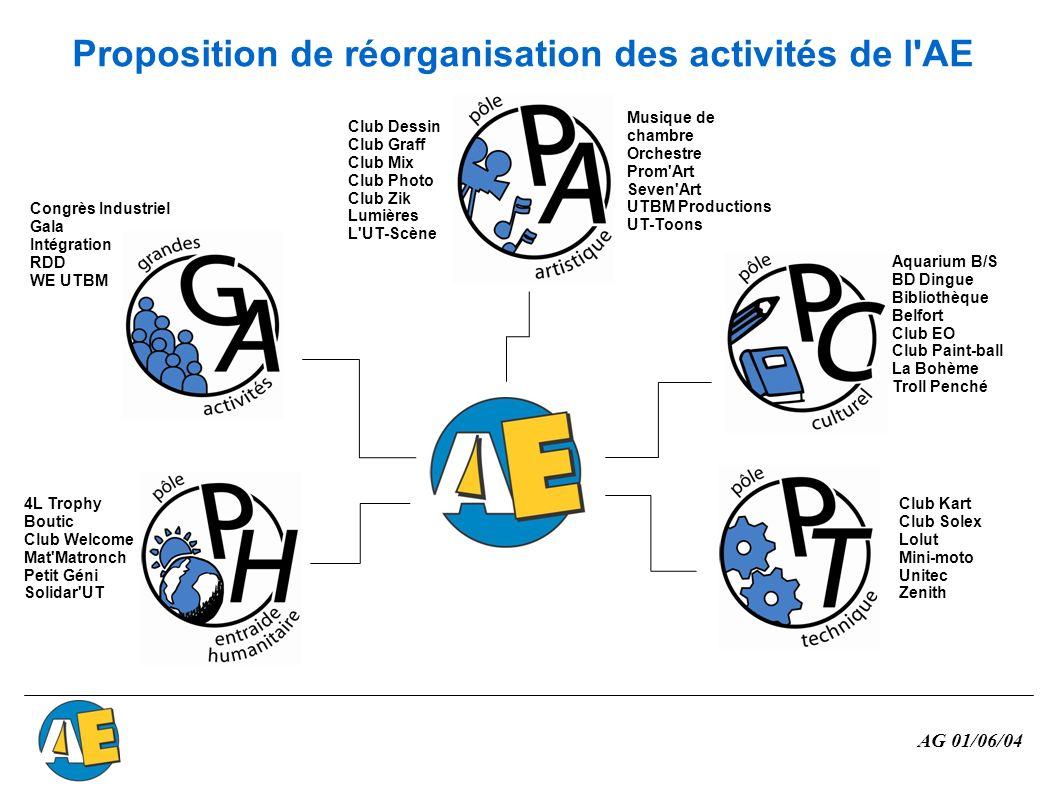 Proposition de réorganisation des activités de l AE