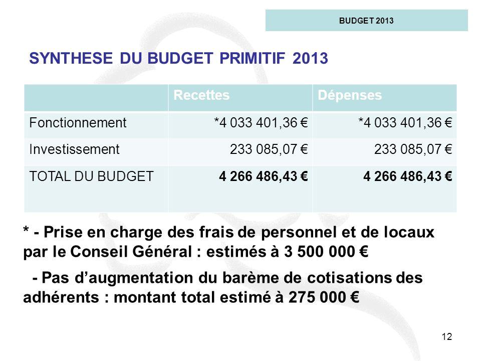 SYNTHESE DU BUDGET PRIMITIF 2013