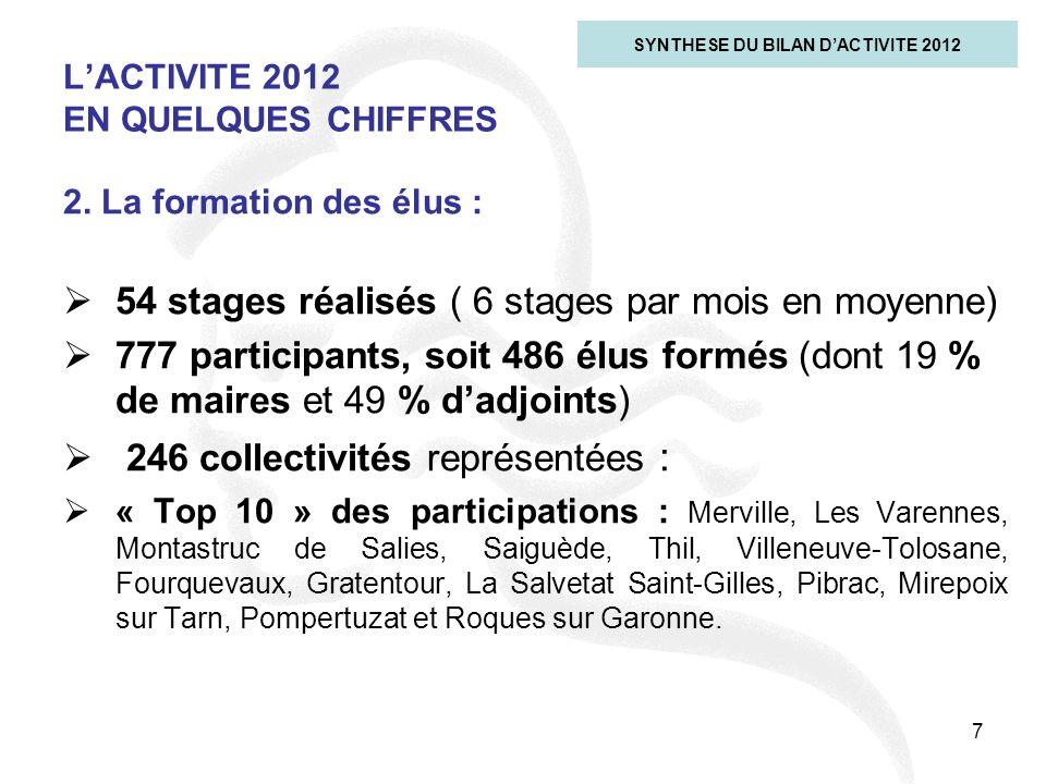 L'ACTIVITE 2012 EN QUELQUES CHIFFRES