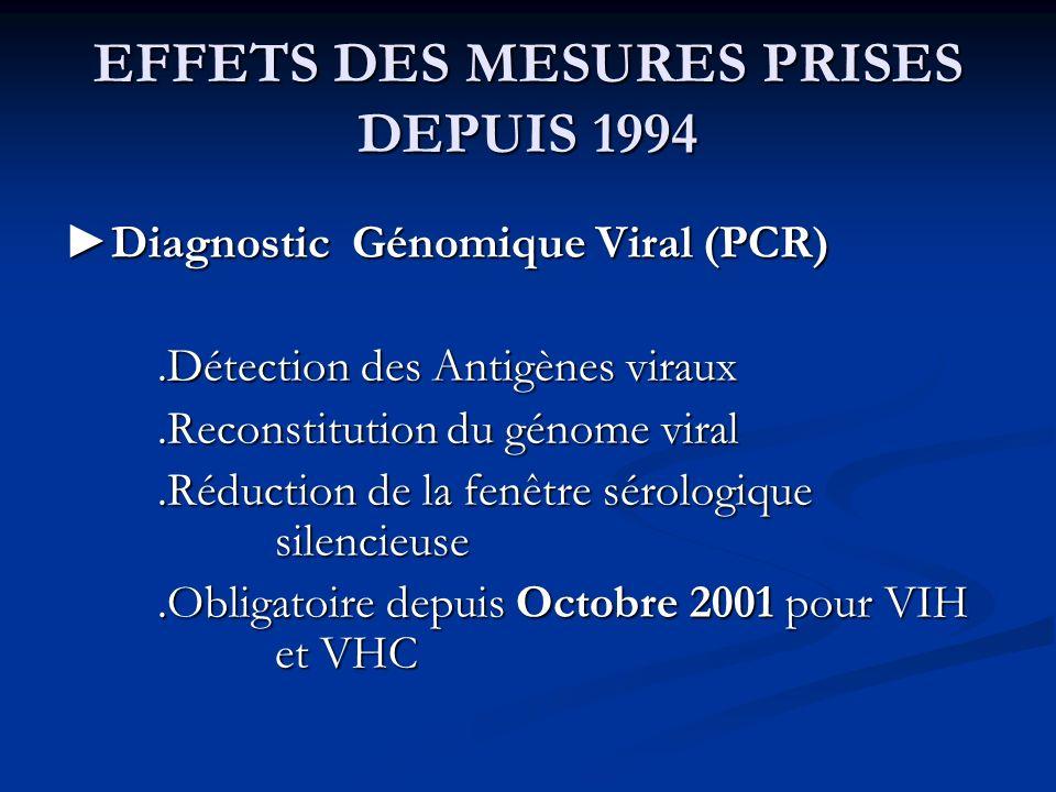 EFFETS DES MESURES PRISES DEPUIS 1994