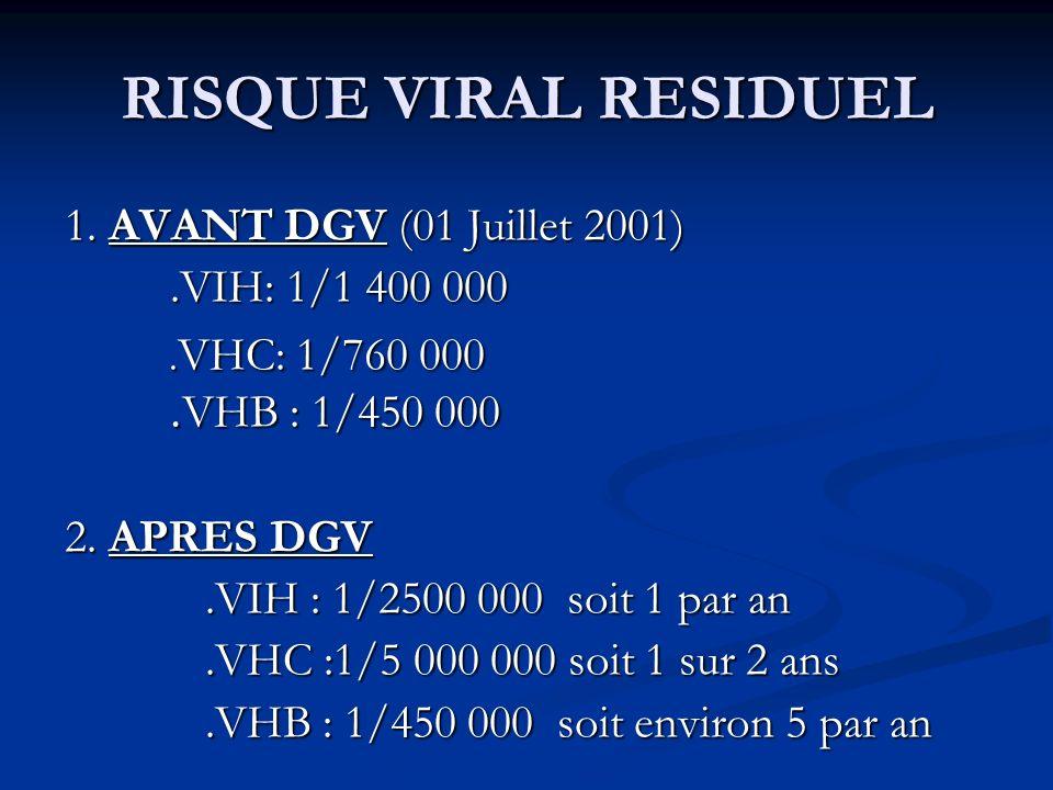 RISQUE VIRAL RESIDUEL 1. AVANT DGV (01 Juillet 2001) .VIH: 1/1 400 000