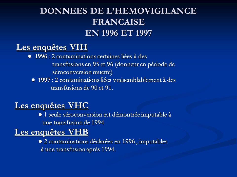 DONNEES DE L'HEMOVIGILANCE FRANCAISE EN 1996 ET 1997