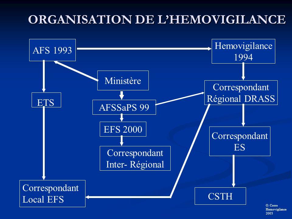 ORGANISATION DE L'HEMOVIGILANCE