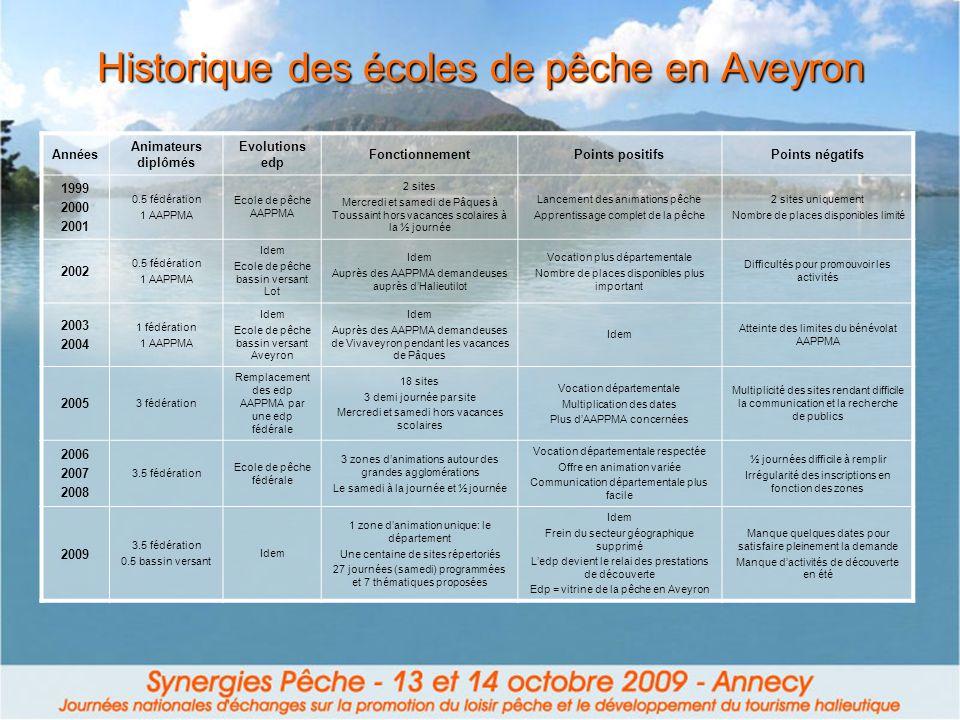 Historique des écoles de pêche en Aveyron