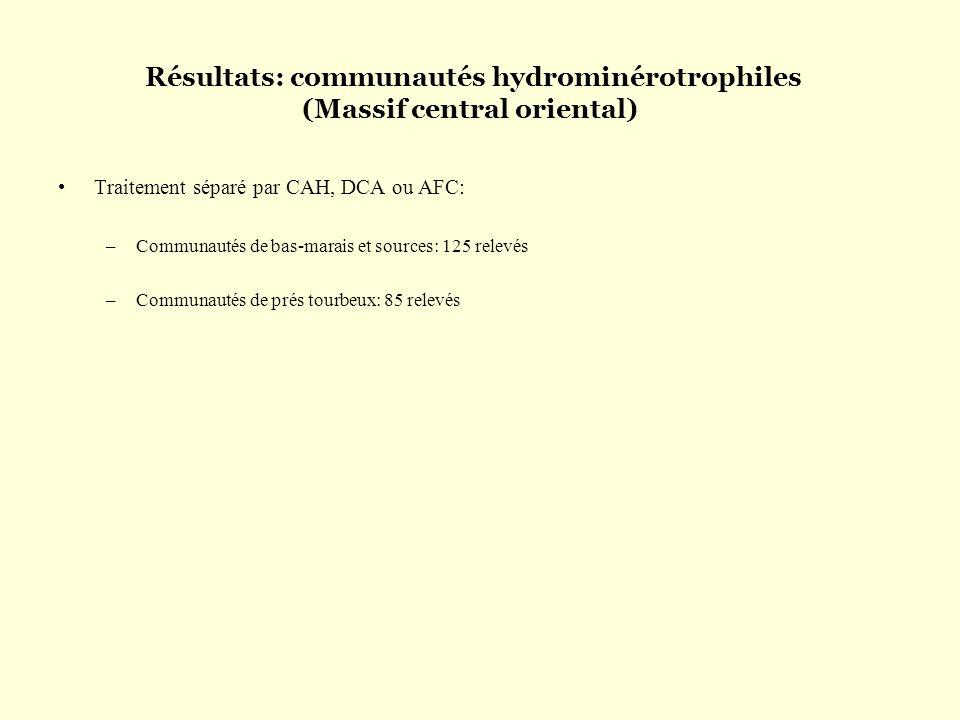 Résultats: communautés hydrominérotrophiles (Massif central oriental)